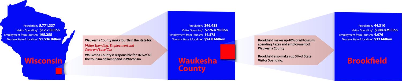 wisconsin waukesha county and brookfield